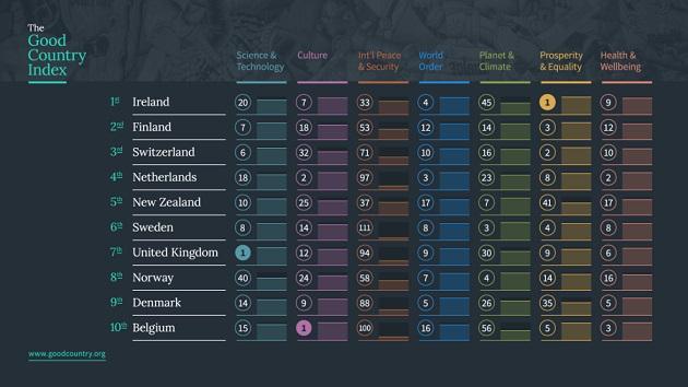 индекс лучших стран